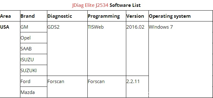 Free Download Check JDiag Elite J2534 Software List(Diagnostic