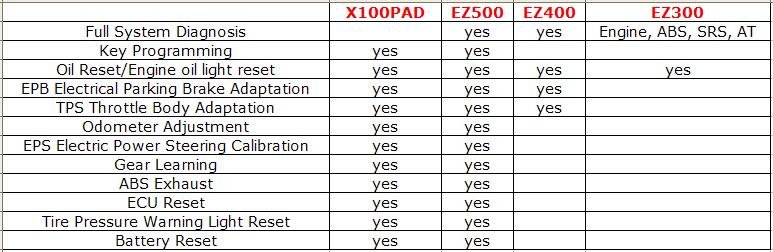 x100-pad-vs-ez300-ez400-ez500(1)[1]