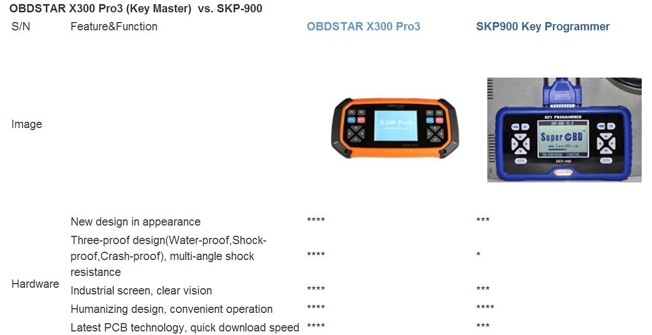 obdstar-x300-pro3-vs-skp900-1