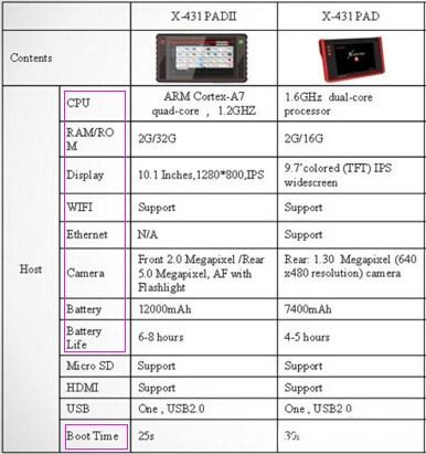 x431pad2-vs-x431-pad