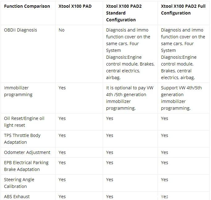 x100-pad2-vs-x100-pad-1