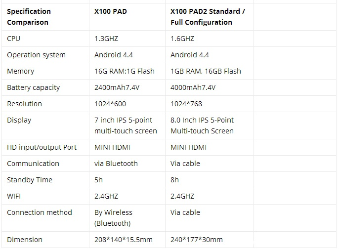 x100-pad2-vs-x100-pad-3