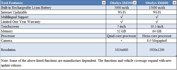 OtoSys IM100 VS OtoSys IM600-Tool Features-1