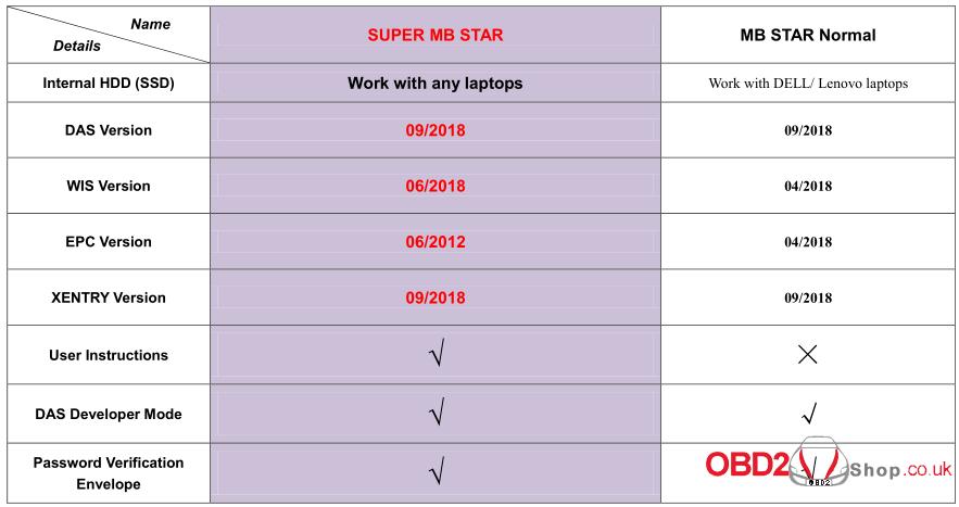 v2018-09-super-mb-star-vs-normal-mb-star-01