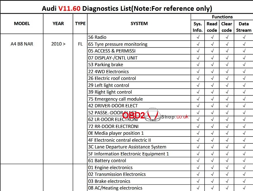 x431-crp129e-scanner-audi-a4-function-list-01